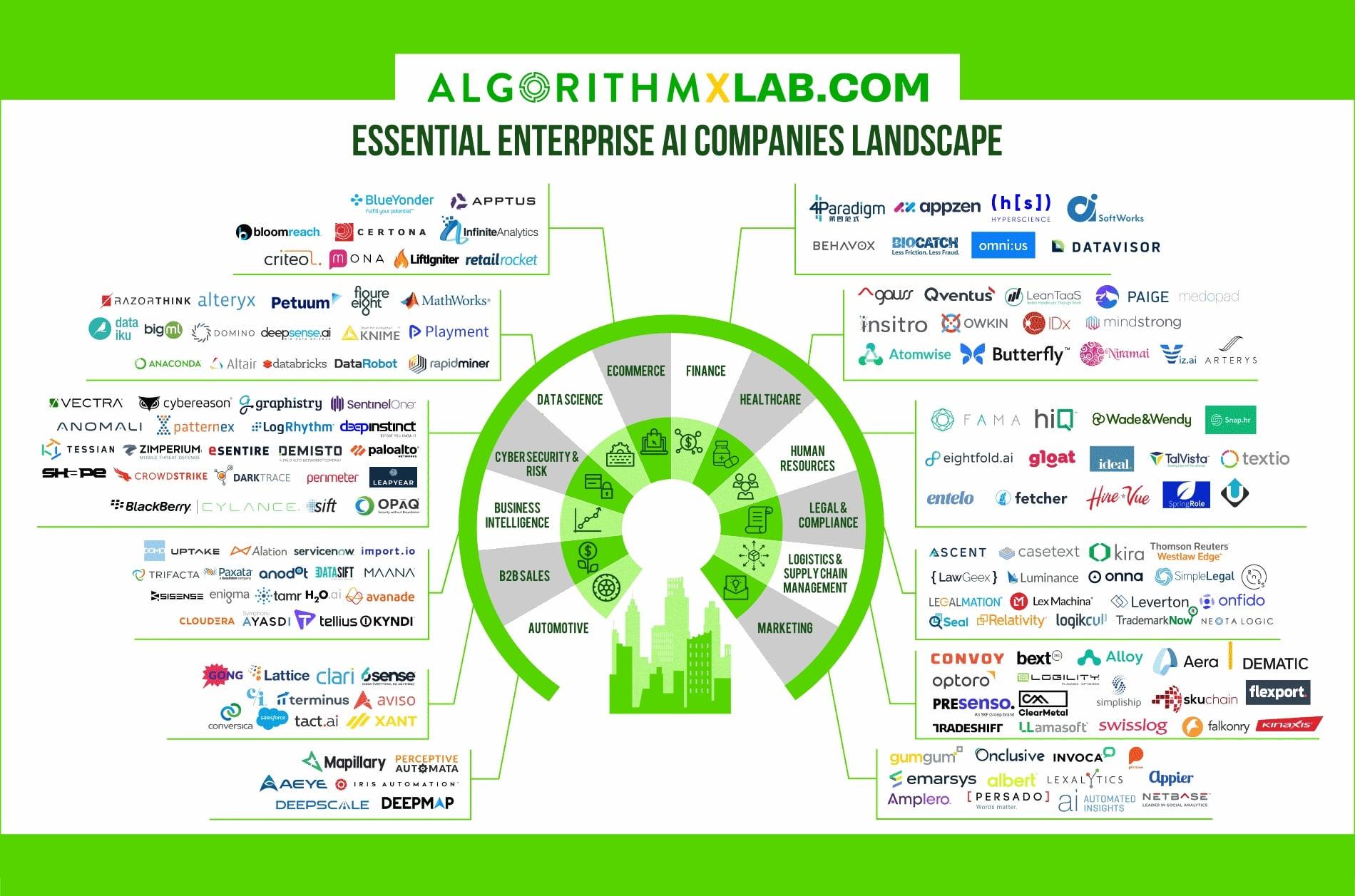 Essential Enterprise AI Companies Landscape Infographic