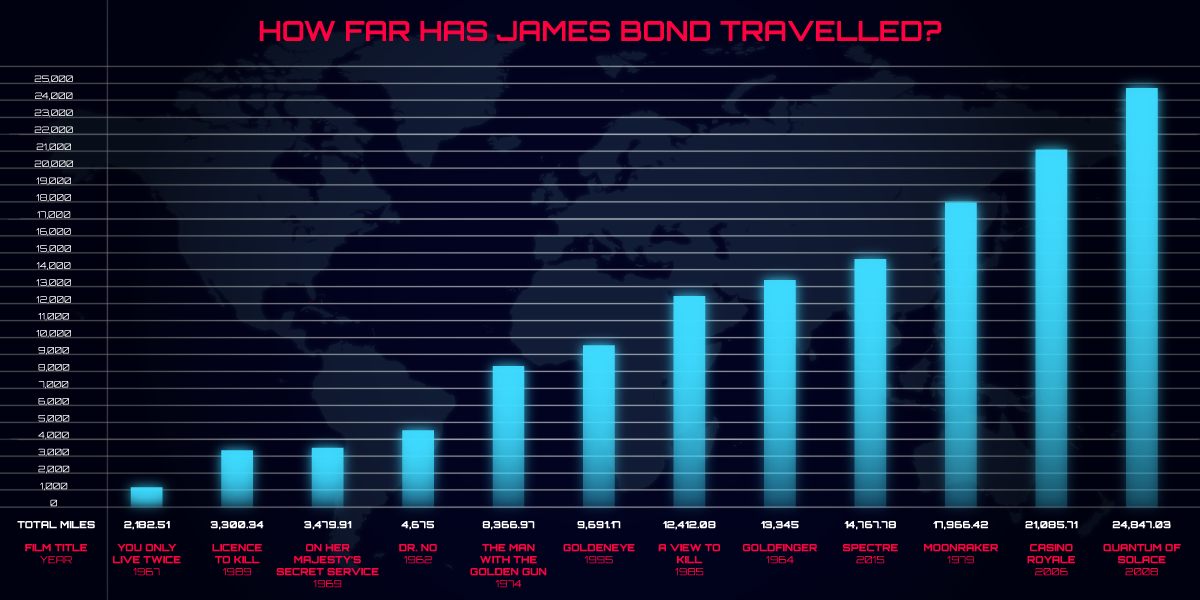 Daniel Craig is officially the most travelled Bond of all time