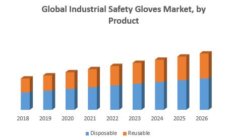 Global Industrial Safety Gloves Market1