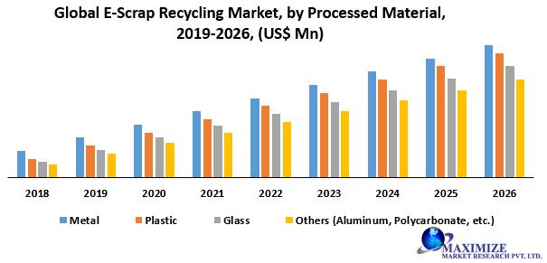 Global E-Scrap Recycling Market
