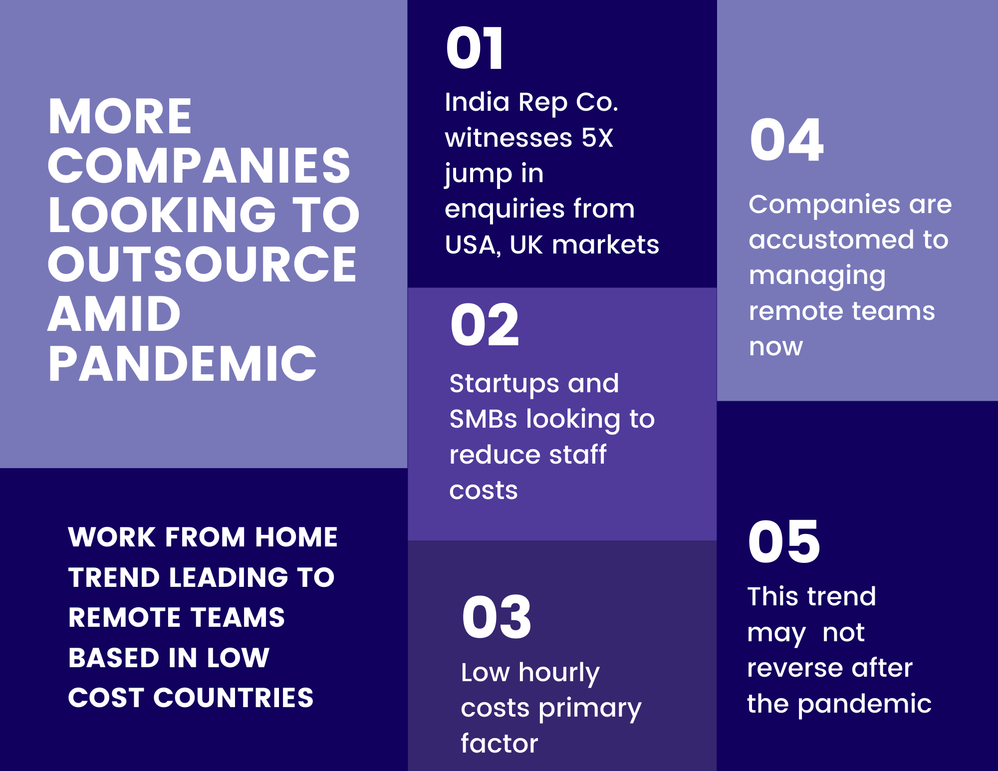 More companies look to outsource jobs in midst of global pandemic, rise in remote work