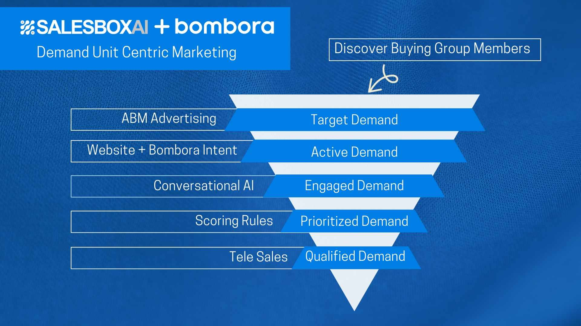 SalesboxAI and Bombora partner to accelerate sales using Company Surge® to identify and engage with Active Demand Units