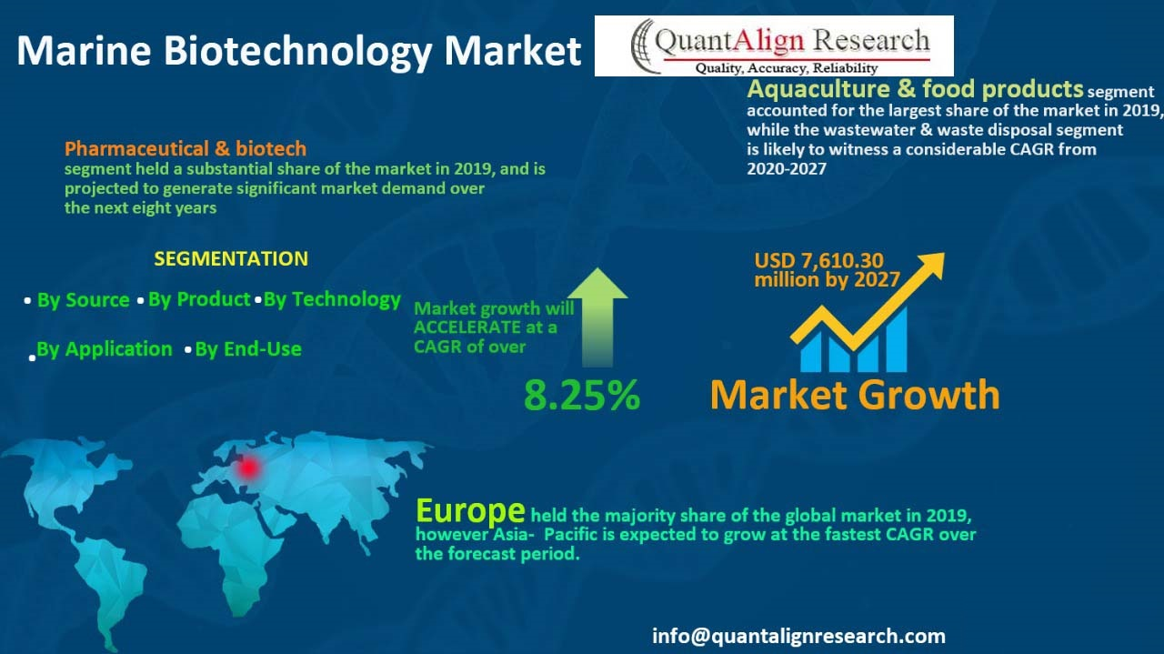 Marine Biotechnology Market Perspective, Demand Outlook, Trend Analysis, Intelligence  Industry Estimates To 2027
