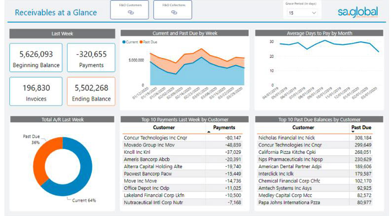 sa.global releases free collections analytics for clients