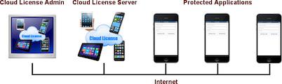 Excel Software Ships Cloud License Server 2.0 and Desktop License Server 2.0