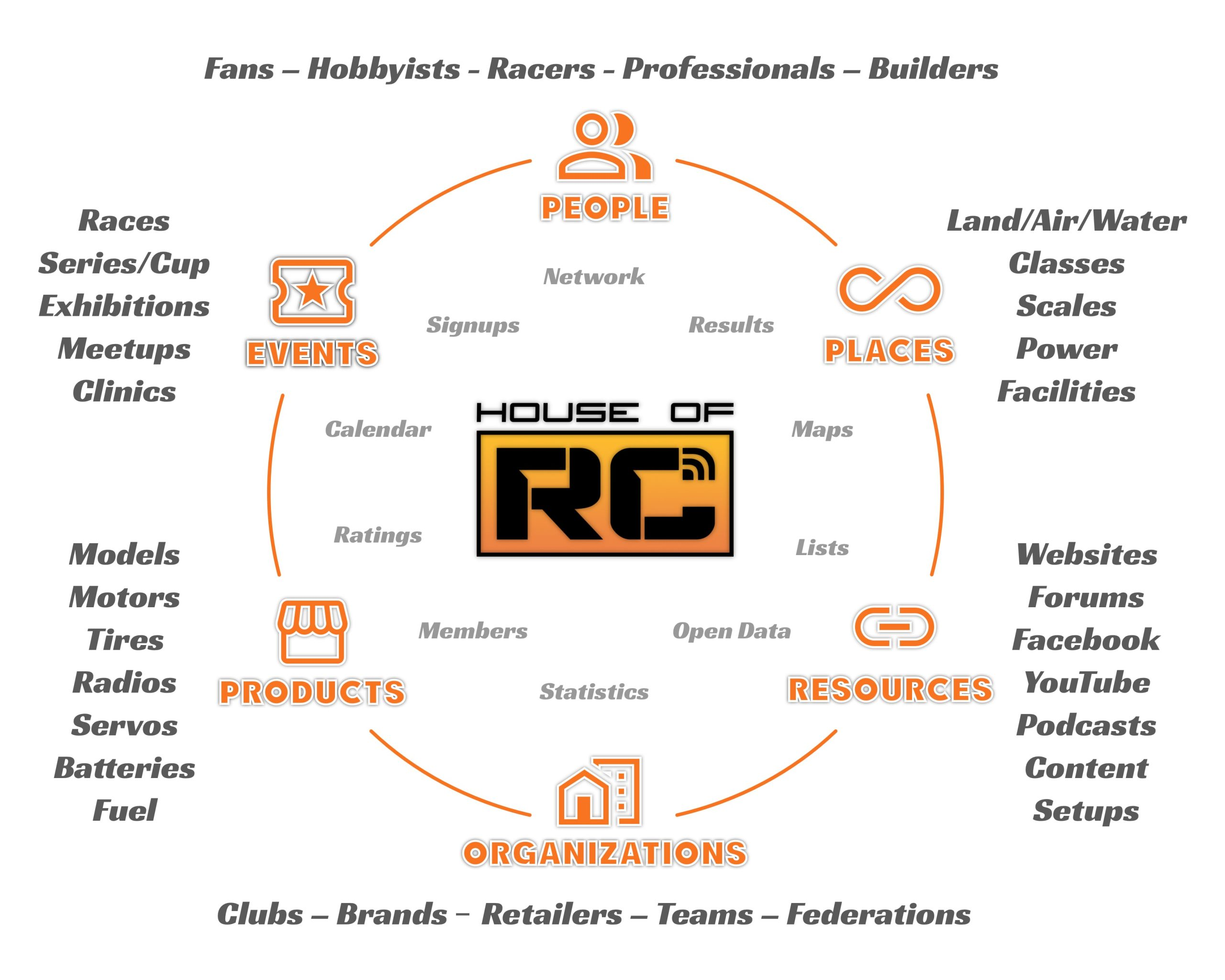 House of RC is the first truly crowd sourced and open data driven platform built specifically for RC!