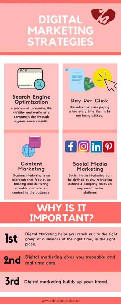 What is Digital Marketing? | Best Digital Marketing Strategies | Explained