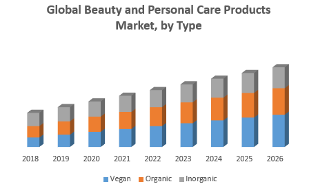 Global Beauty and Personal Care Products Market