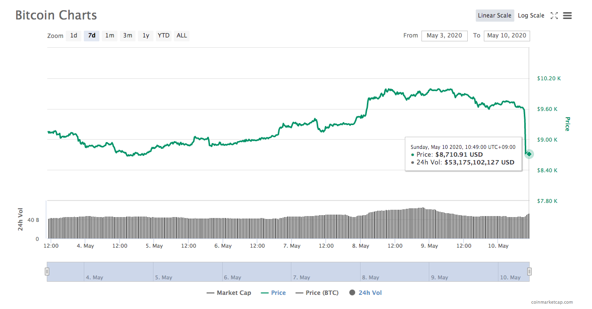 The Bitcoin halving is just few hours away, and you should turn your eyes from spot to derivatives.