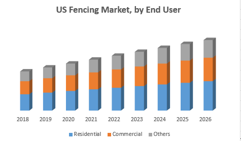 US Fencing Market