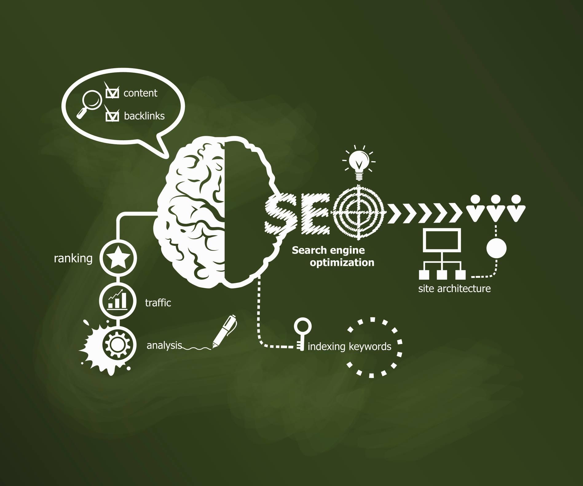 Focused Short & Long Term Digital Marketing Options For Businesses