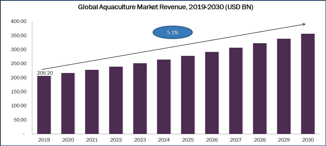 Aquaculture Market: Global Size, Trends, Competitive, Historical & Forecast Analysis, 2020-2030
