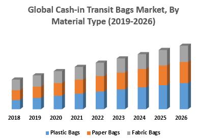 Global Cash-in Transit Bags Market