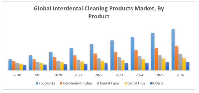 Global Interdental Cleaning Products Market