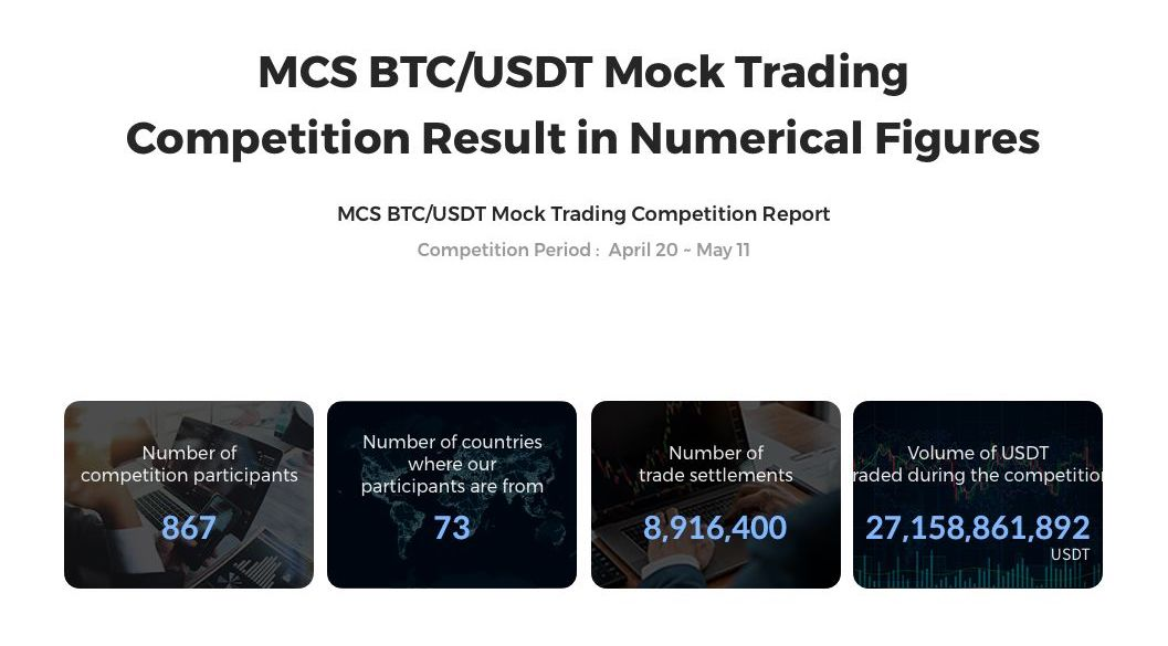 A New Cryptocurrency Derivatives Exchange Beats the Top 3 in Trading Volume