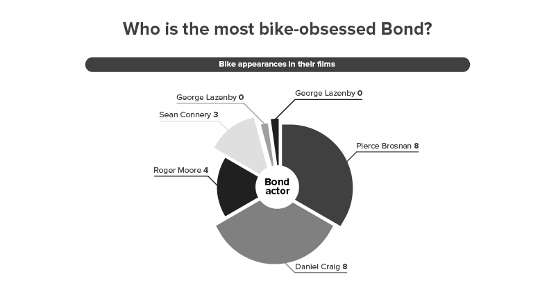 Daniel Craig looks set to be the most bike-obsessed Bond of all time