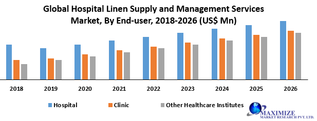 Global Hospital Linen Supply and Management Services Market