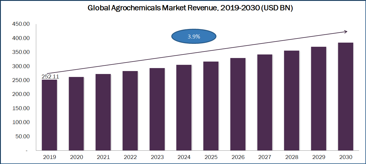 Top Key Players Impacting the Growth of the Agrochemicals Market