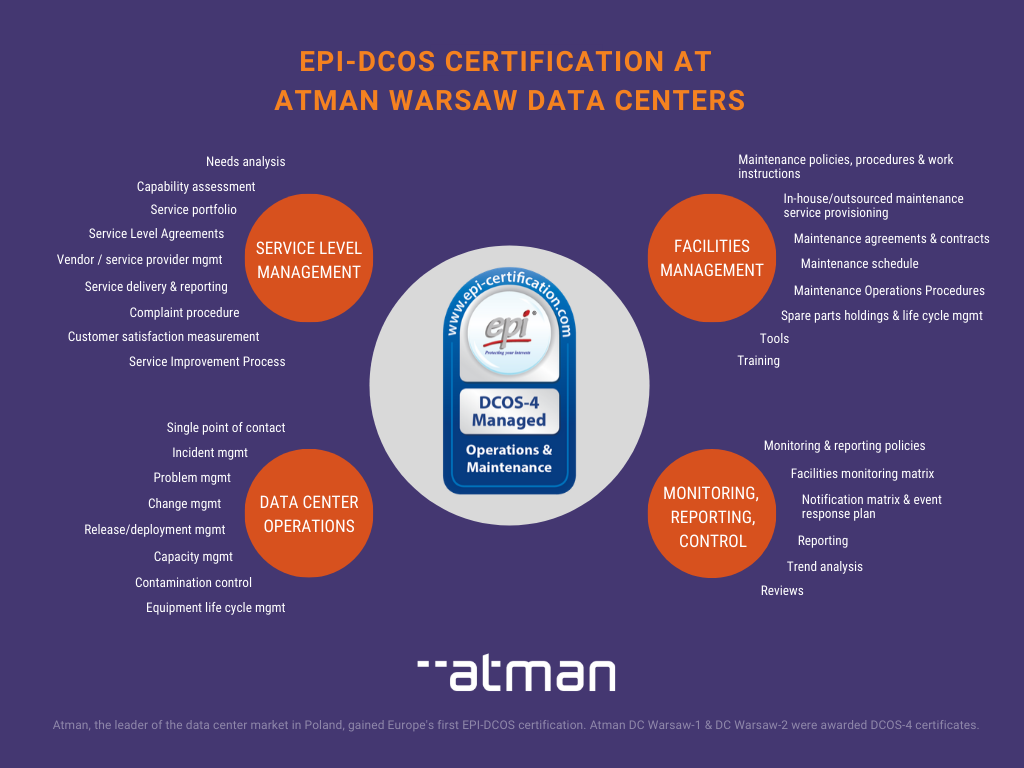 Polish Data Centers Awarded Europe's First DCOS Certification by EPI