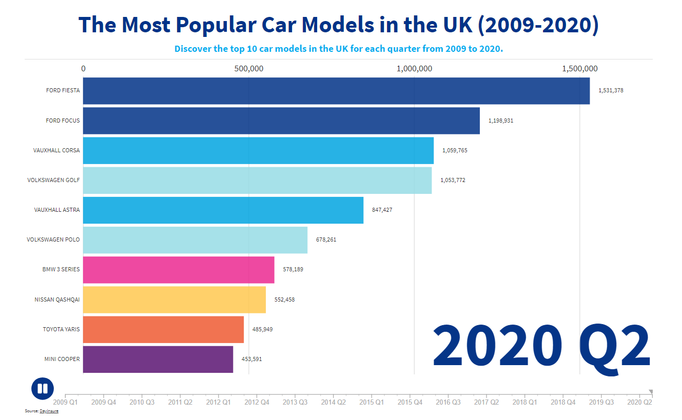 Revealed: The most popular cars in the UK