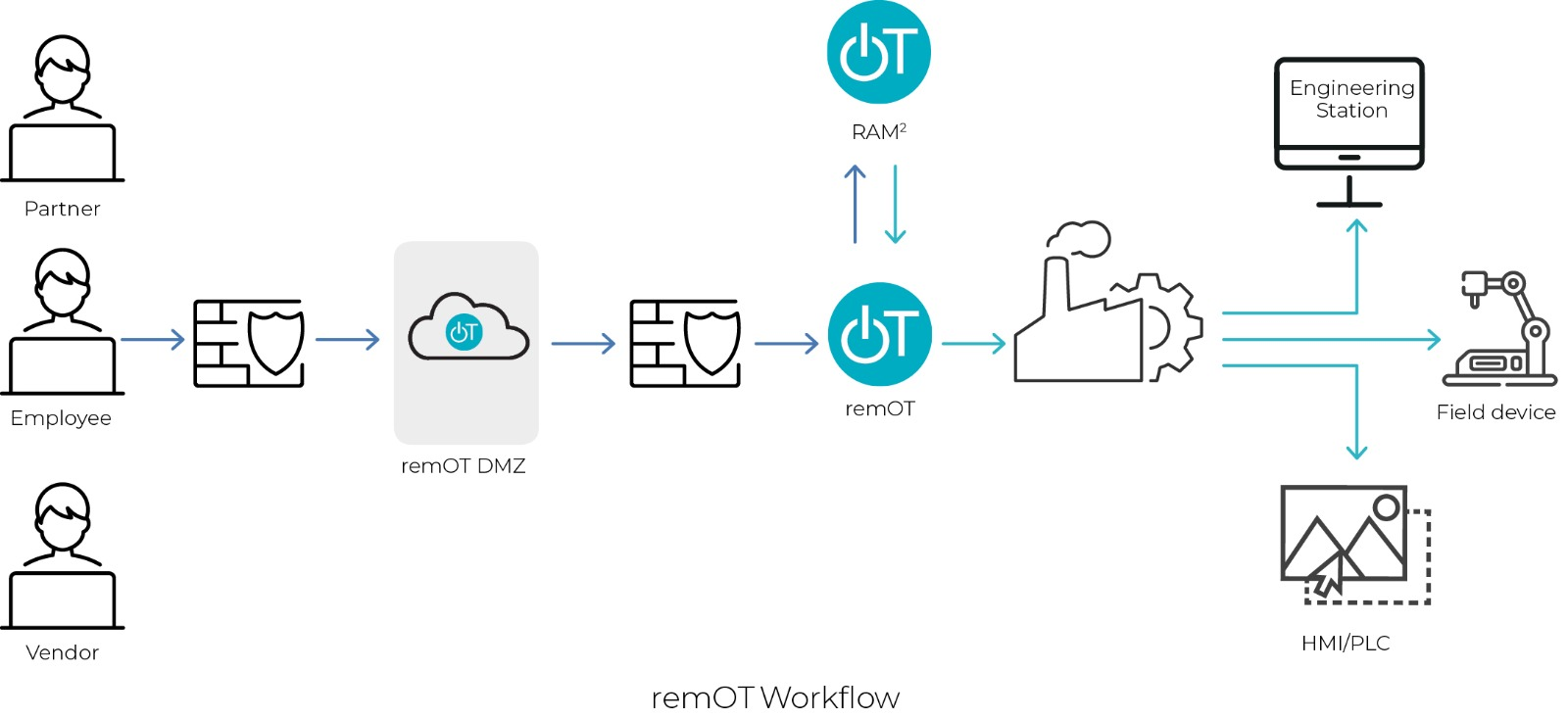 OTORIO Introduces remOT: The Most Advanced Secure Supply Chain Connectivity Solution for the Digitized Industrial Sector