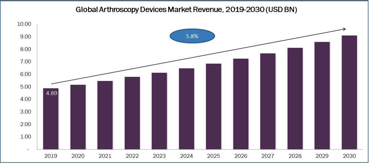 New Report Prescribes Strong Growth For Arthroscopy Devices Market