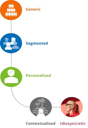 Personalisation not dead, just evolving