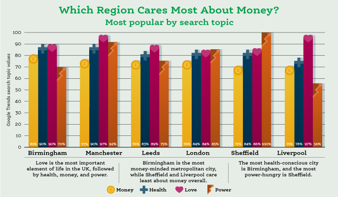 Brummies care most about money in the UK, new research finds