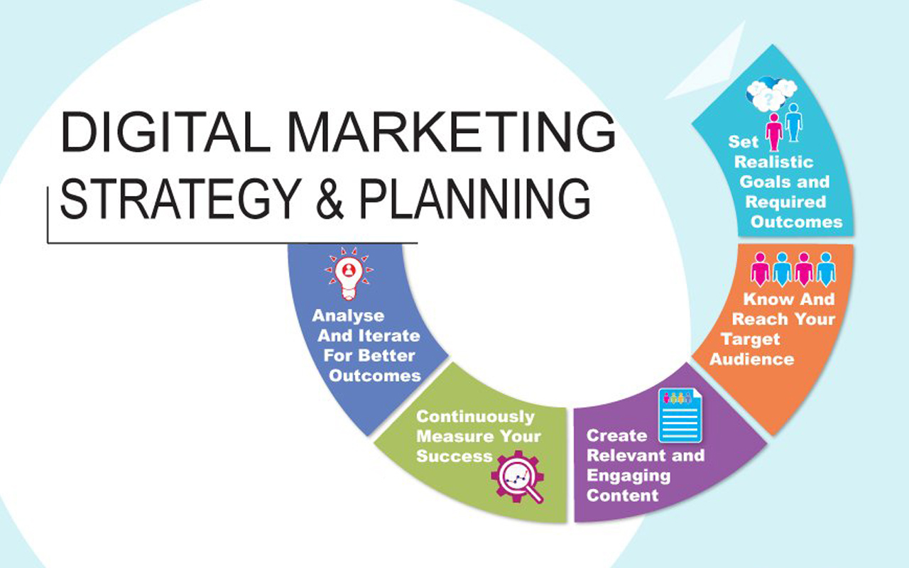 Digital Marketing and its Components